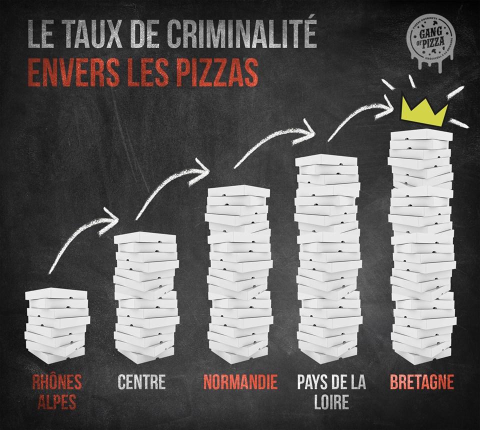 La criminalité envers les pizzas augmente !