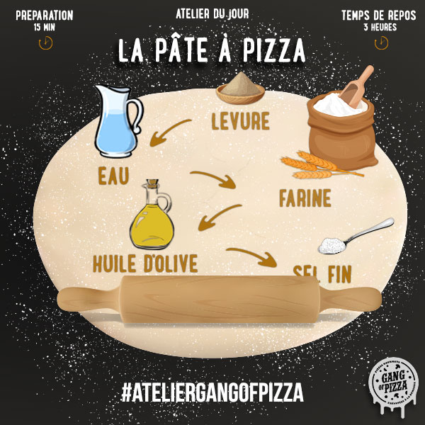 Atelier Gang Of Pizza – la pâte à pizza
